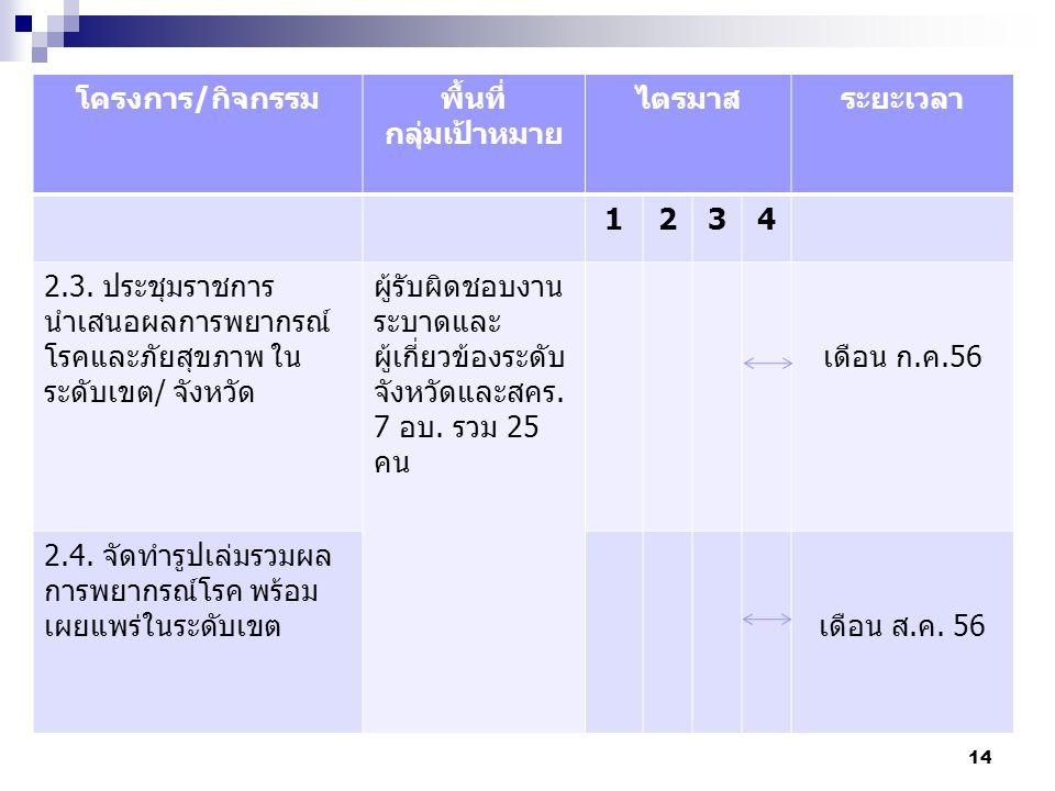 15 โครงการ/กิจกรรมพื้นที่ กลุ่มเป้าหมาย ไตรมาสระยะเวลา 1234 2.5.
