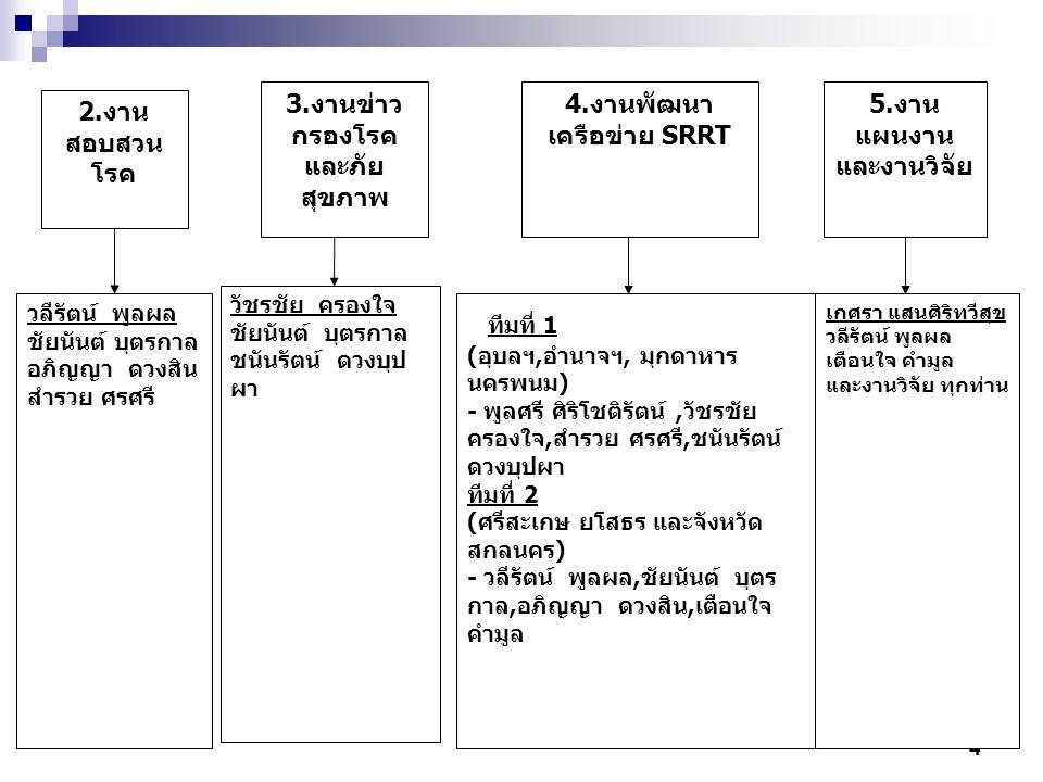 5 6.งานเผยแพร่ ข่าวสารเฝ้าระวัง ทางระบาดวิทยา 7.การมอบหมาย ผู้รับผิดชอบตามกลุ่มโรค 8.งานธุรการ ชัยนันต์ บุตรกาล เกศรา แสนศิริทวีสุข อภิญญา ดวงสิน และทุกท่าน กลุ่มโรคอุบัติใหม่- อุบัติซ้ำ - เกศรา แสนศิริทวีสุข กลุ่มโรคเรื้อรังฯ และโรคจากการประกอบ อาชีพ - พูลศรี ศิริโชติรัตน์ กลุ่มโรคติดต่อนำโดยแมลง - วลีรัตน์ พูลผล กลุ่มโรคติดต่อจากสัตว์สู่คนและการบาดเจ็บ - วัชรชัย ครองใจ กลุ่มโรคติดต่อทางเดินอาหารและน้ำ - ชัยนันต์ บุตรกาล กลุ่มโรคที่ป้องกันได้ด้วยวัคซีน - อภิญญา ดวงสิน เตือนใจ คำมูล จันทร์เพ็ญ สุขอ้วน