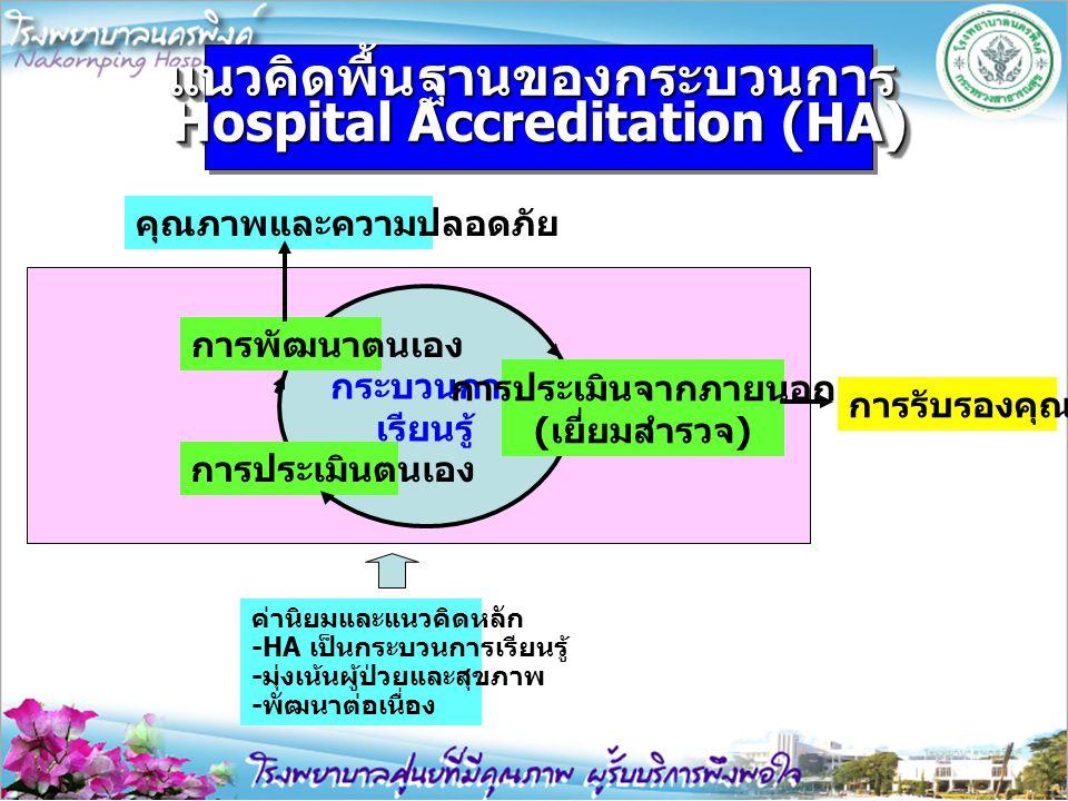 กระบวนการ เรียนรู้ การประเมินตนเอง การพัฒนาตนเอง การประเมินจากภายนอก ( เยี่ยมสำรวจ ) การรับรองคุณภาพ แนวคิดพื้นฐานของกระบวนการ Hospital Accreditation (HA) แนวคิดพื้นฐานของกระบวนการ คุณภาพและความปลอดภัย ค่านิยมและแนวคิดหลัก -HA เป็นกระบวนการเรียนรู้ - มุ่งเน้นผู้ป่วยและสุขภาพ - พัฒนาต่อเนื่อง