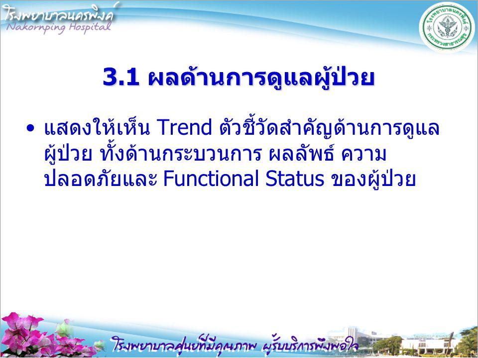 3.การนำเสนอผลการดำเนินงาน ของโรงพยาบาล