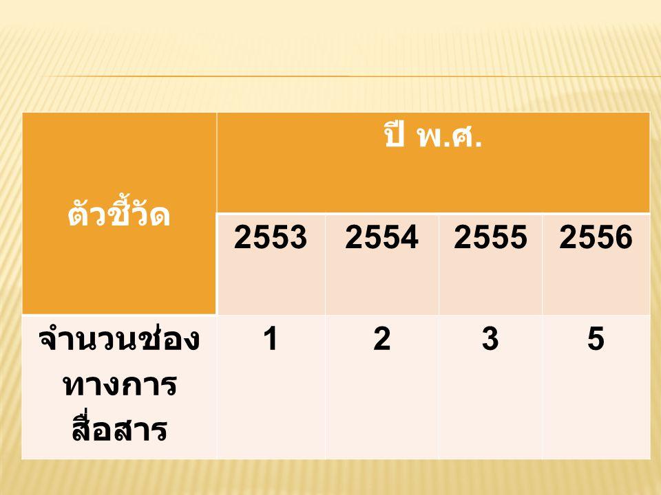 ตัวชี้วัด ปี พ. ศ. 2553255425552556 จำนวนช่อง ทางการ สื่อสาร 1235