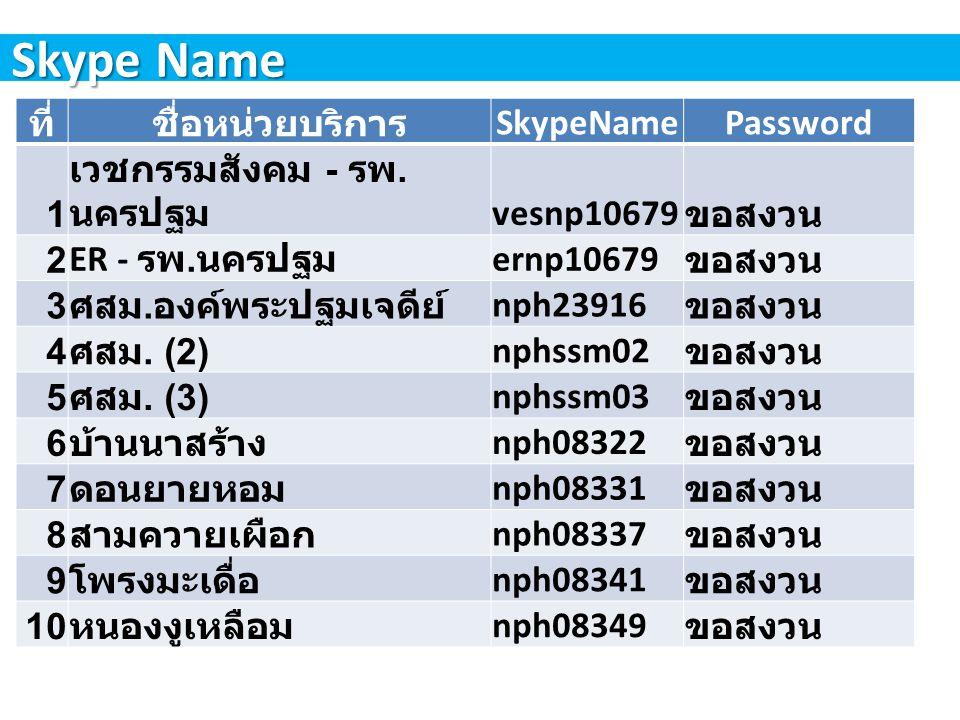 Skype Name ที่ชื่อหน่วยบริการ SkypeNamePassword 11 หนองดินแดง nph08339 ขอสงวน 12 ธรรมศาลา nph08327 ขอสงวน 13 บ่อพลับ nph08333 ขอสงวน 14 วังตะกู nph08335 ขอสงวน 15 หนองปากโลง nph08336 ขอสงวน 16 หุบรัก nph08342 ขอสงวน 17 สระกะเทียม nph14870 ขอสงวน 18 สองห้อง nph08358 ขอสงวน 19 ดอนรวก nph08405 ขอสงวน 20 ตลาดจินดา nph08440 ขอสงวน