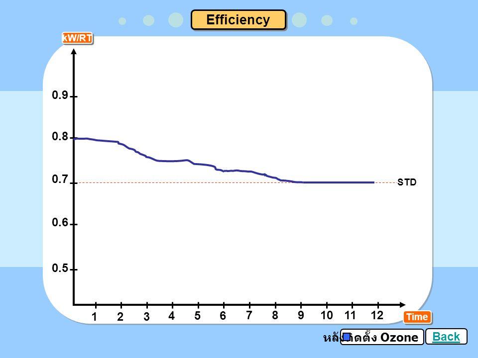 kG Time Chemical dosage 123 456 789101112 250 200 150 100 50 ก่อนติดตั้ง Ozone หลังติดตั้ง Ozone Approximate 160 kg / month Approximate 0 kg / month Back