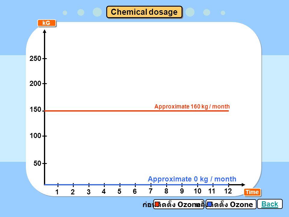 Bath Time Maintenance cost 123 456 789101112 2500 2000 1500 1000 500 ก่อนติดตั้ง Ozone หลังติดตั้ง Ozone 1,500 Baht / month 0 Baht / month Back