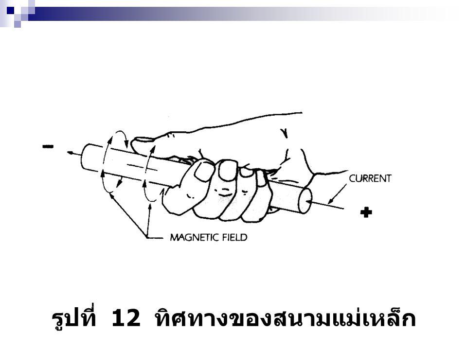 รูปที่ 12 ทิศทางของสนามแม่เหล็ก