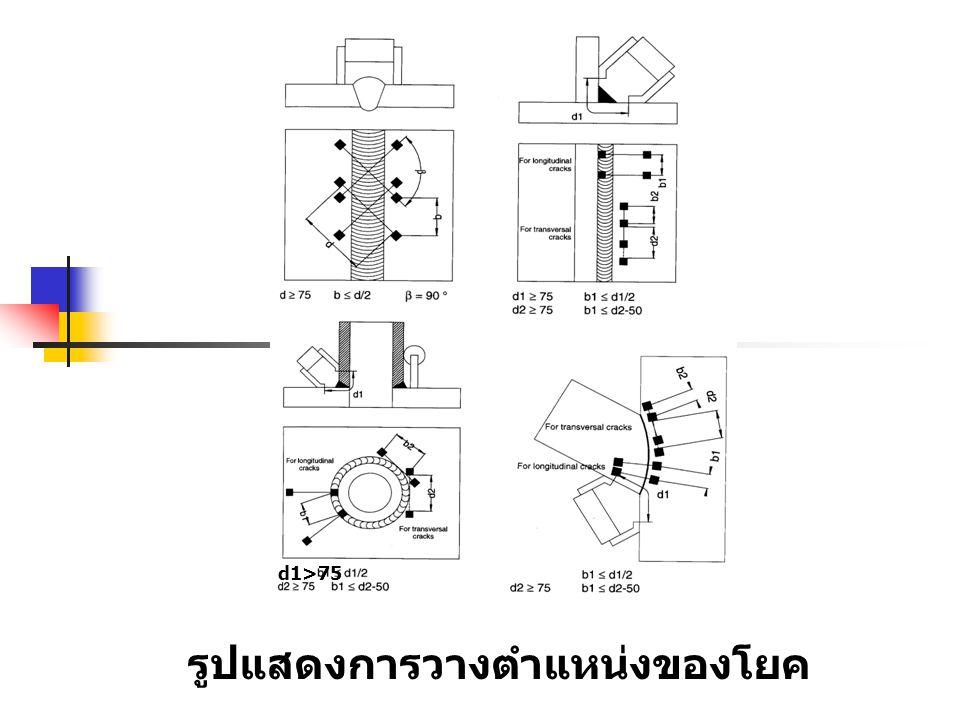 d1>75 รูปแสดงการวางตำแหน่งของโยค
