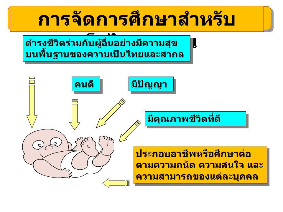 การจัดการศึกษาสำหรับ เด็กไทยทุกคน ดำรงชีวิตร่วมกับผู้อื่นอย่างมีความสุข บนพื้นฐานของความเป็นไทยและสากล ดำรงชีวิตร่วมกับผู้อื่นอย่างมีความสุข บนพื้นฐาน