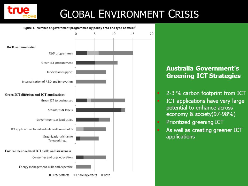 2 G LOBAL E NVIRONMENT C RISIS Australia Government's Greening ICT Strategies  2-3 % carbon footprint from ICT  ICT applications have very large potential to enhance across economy & society(97-98%)  Prioritized greening ICT  As well as creating greener ICT applications