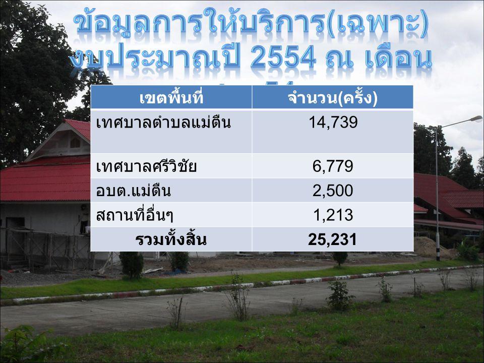 เขตพื้นที่จำนวน ( ครั้ง ) เทศบาลตำบลแม่ตืน 14,739 เทศบาลศรีวิชัย 6,779 อบต. แม่ตืน 2,500 สถานที่อื่นๆ 1,213 รวมทั้งสิ้น 25,231