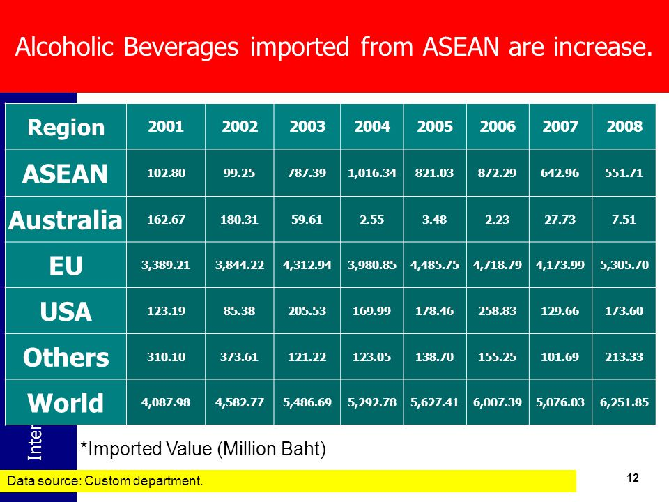 International Health Policy Program -Thailand 12 *Imported Value (Million Baht) Alcoholic Beverages imported from ASEAN are increase.