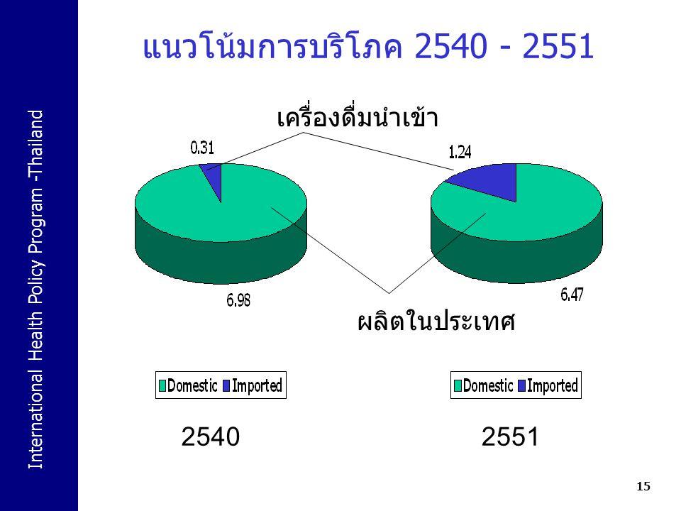 International Health Policy Program -Thailand 15 แนวโน้มการบริโภค 2540 - 2551 25402551 ผลิตในประเทศ เครื่องดื่มนำเข้า