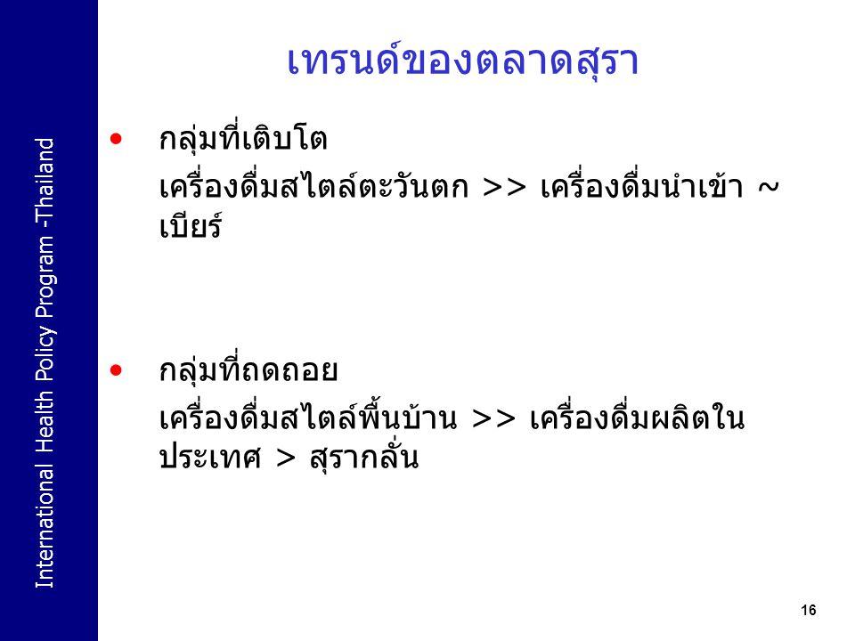 International Health Policy Program -Thailand 16 เทรนด์ของตลาดสุรา กลุ่มที่เติบโต เครื่องดื่มสไตล์ตะวันตก >> เครื่องดื่มนำเข้า ~ เบียร์ กลุ่มที่ถดถอย