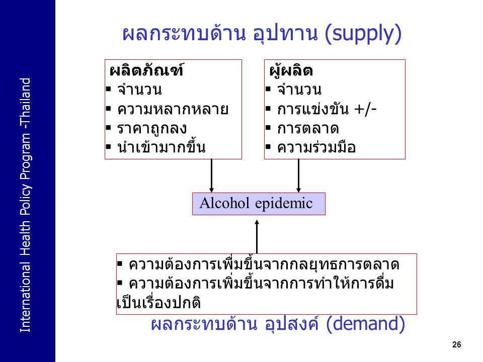 International Health Policy Program -Thailand 26 ผลกระทบด้าน อุปทาน (supply) ผลิตภัณฑ์  จำนวน  ความหลากหลาย  ราคาถูกลง  นำเข้ามากขึ้น ผู้ผลิต  จำ