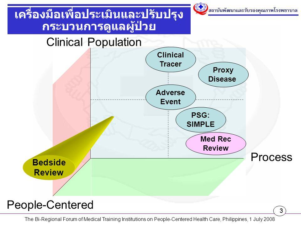 24 Assessment Proxy Disease: Ac Appendicitis Clinical diagnosis & careful observation