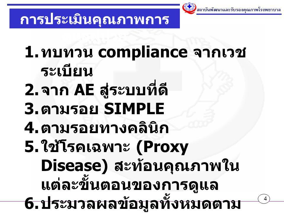 4 การประเมินคุณภาพการ ดูแลผู้ป่วย 1.ทบทวน compliance จากเวช ระเบียน 2.
