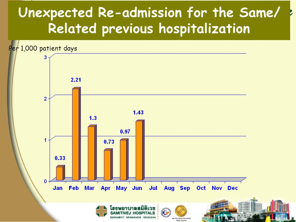 Per 1,000 patient days Unexpected Re-admission for the Same/ Related previous hospitalization