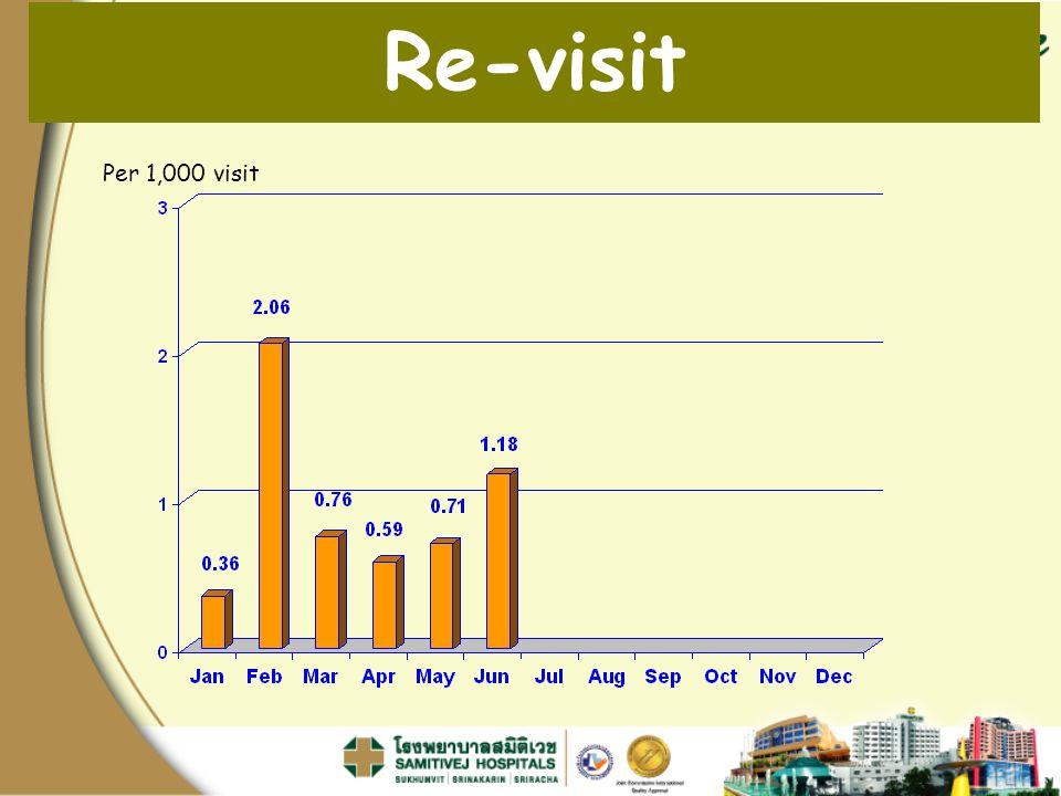 Per 1,000 visit Re-visit