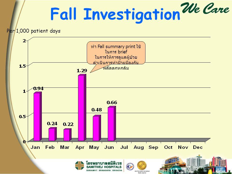 Per 1,000 patient days Fall Investigation ทำ Fall summary print ใช้ ในการ brief ในการให้การดูแลผู้ป่วย ดำเนินการทำป้ายป้องกัน พลัดตกหกล้ม