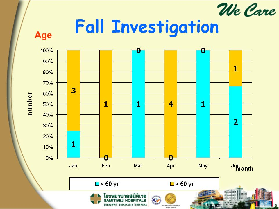 Fall Investigation Age