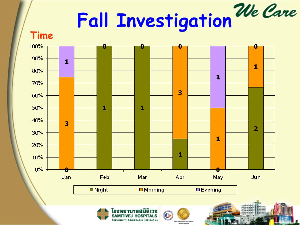 Fall Investigation Time