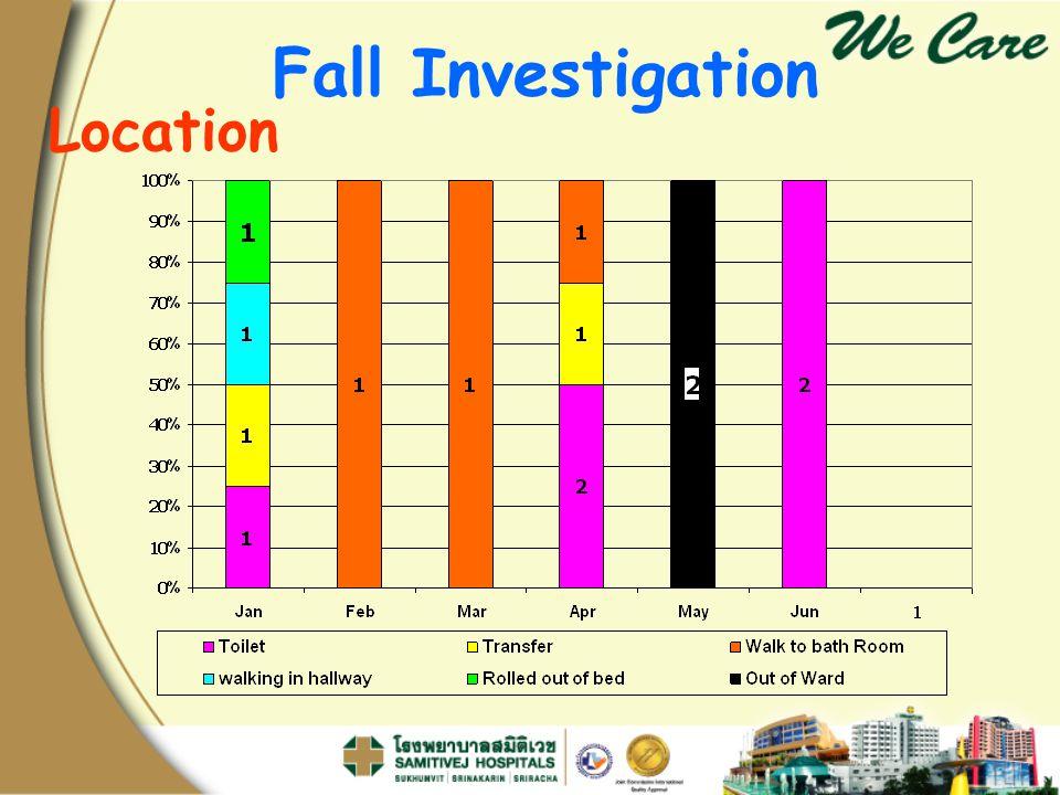 Fall Investigation Location