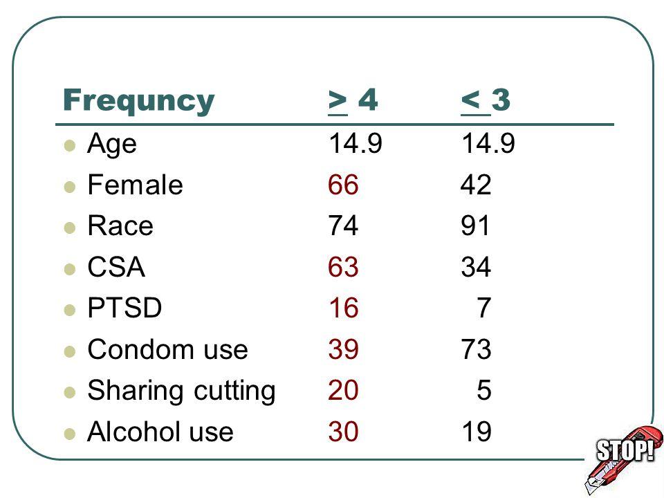 สาเหตุ : 57 % กรีดเมื่อ sad หรือ upset 35 % กรีดเพื่อ hurt themselves 15 % ทำตามเพื่อน / to look cool สรุป พบบ่อยใน adolescent จาก distress & attempt to regulate affect