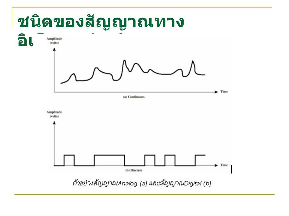 ชนิดของสัญญาณทาง อิเล็กทรอนิกส์