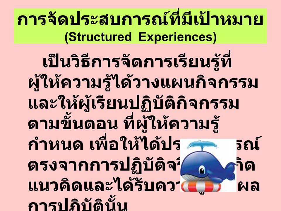 กระบวนการเรียนรู้ ประสบการณ์รูปธรรม (Concrete Experience) การนำไปใช้ การสะท้อนแนวคิด (Active Experimentation) (Reflective Observation) การสรุปเป็นทฤษฎี (Abstract Conceptualization)