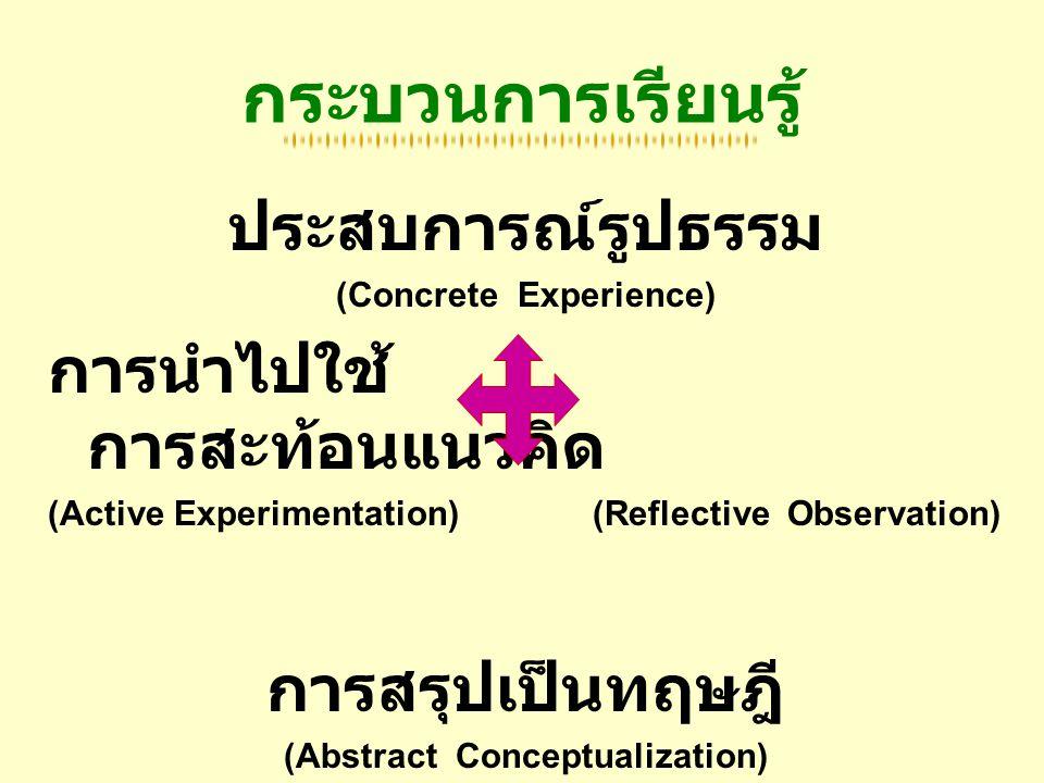 กระบวนการเรียนรู้ ประสบการณ์รูปธรรม (Concrete Experience) การนำไปใช้ การสะท้อนแนวคิด (Active Experimentation) (Reflective Observation) การสรุปเป็นทฤษฎ