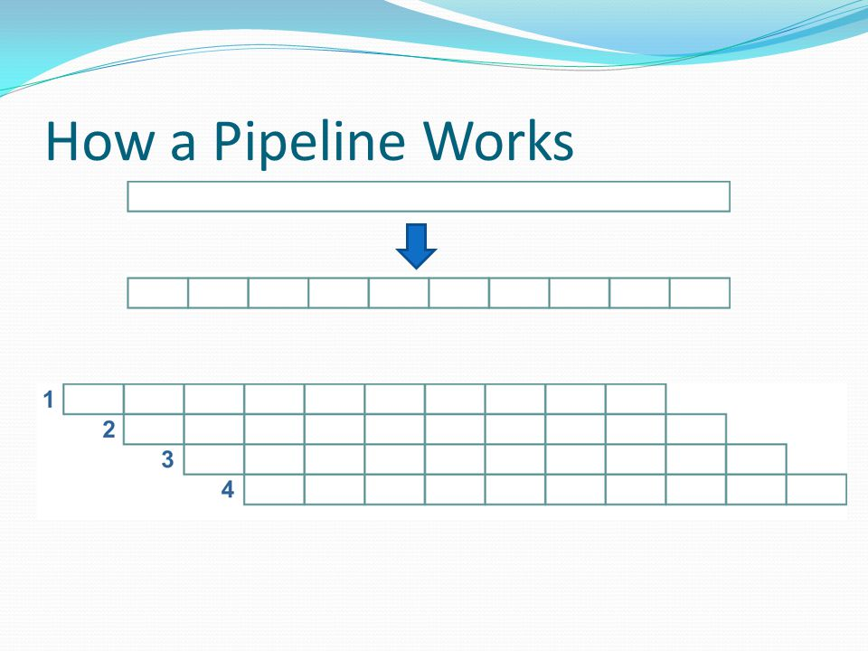 How a Pipeline Works