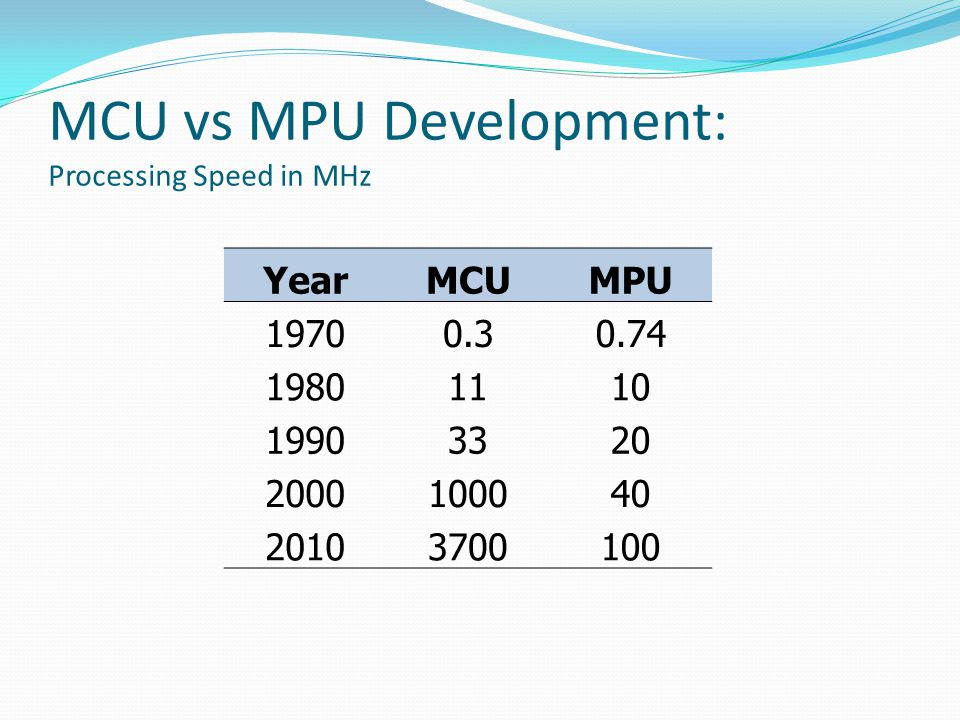 MCU vs MPU Development: Processing Speed in MHz YearMCUMPU 19700.30.74 19801110 19903320 2000100040 20103700100