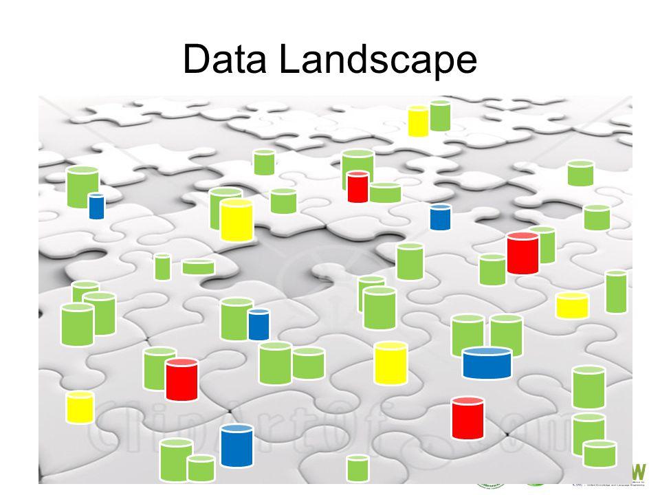 10 Data Landscape