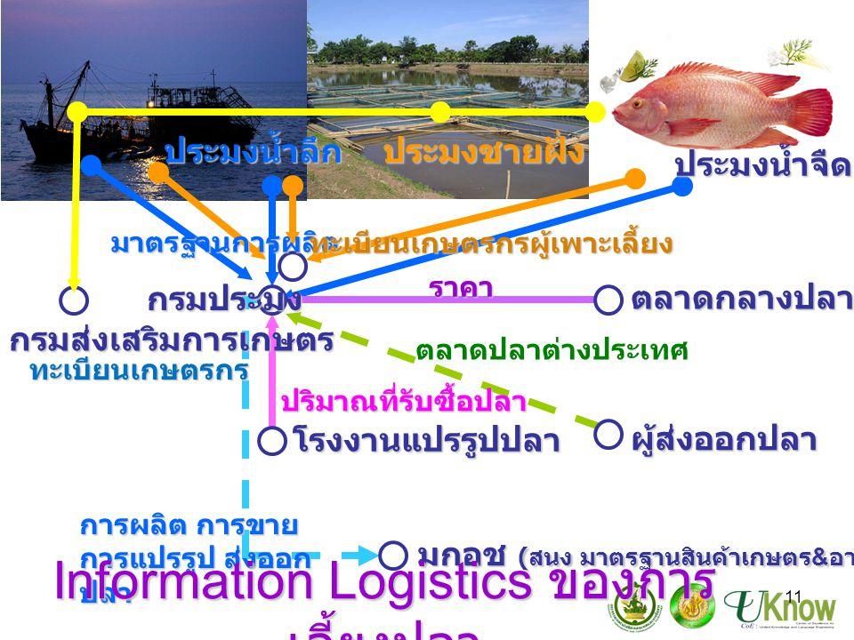 11 ประมงน้ำลึกประมงชายฝั่ง ประมงน้ำจืด กรมส่งเสริมการเกษตร ตลาดกลางปลา ผู้ส่งออกปลา ปริมาณที่รับซื้อปลา มกอช ( สนง มาตรฐานสินค้าเกษตร & อาหารแห่งชาติ ) มาตรฐานการผลิต ราคา โรงงานแปรรูปปลา ตลาดปลาต่างประเทศ การผลิต การขาย การแปรรูป ส่งออก ปลา Information Logistics ของการ เลี้ยงปลา ทะเบียนเกษตรกร ทะเบียนเกษตรกรผู้เพาะเลี้ยง กรมประมง