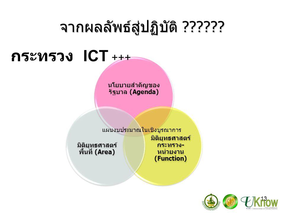 13 จากผลลัพธ์สู่ปฏิบัติ ?????? นโยบายสำคัญของ รัฐบาล (Agenda) มิติยุทธศาสตร์ กระทรวง- หน่วยงาน (Function) มิติยุทธศาสตร์ พื้นที่ (Area) แผนงบประมาณในเ