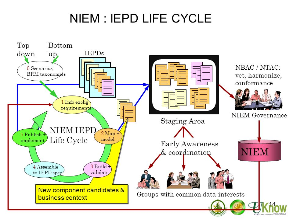 14 NIEM : IEPD LIFE CYCLE NIEM Staging Area NIEM Governance NBAC / NTAC: vet, harmonize, conformance Groups with common data interests Early Awareness