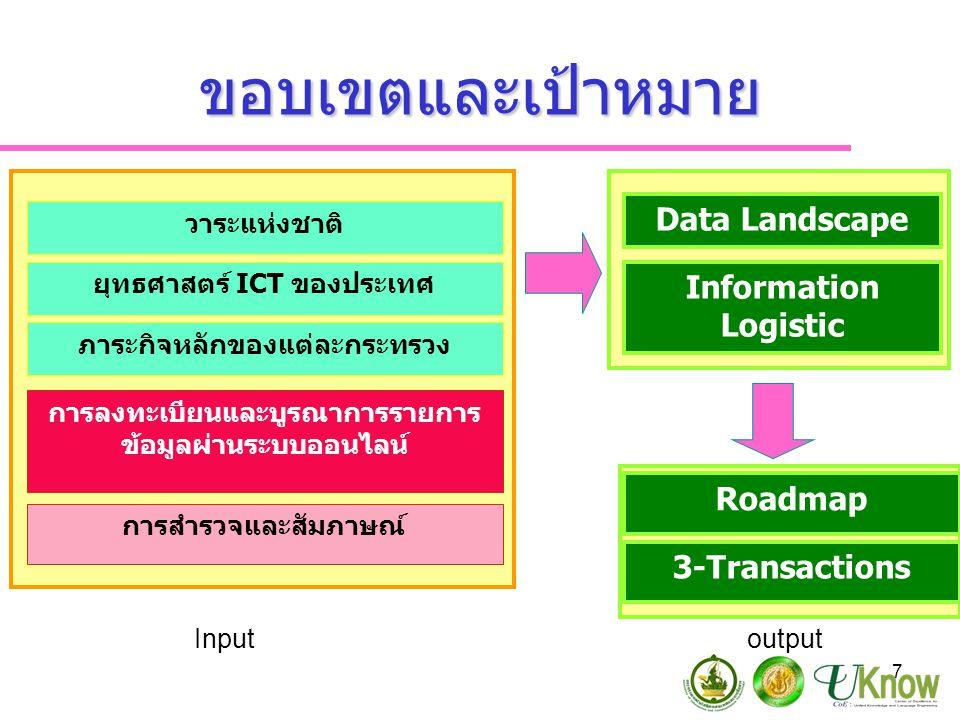 7 ขอบเขตและเป้าหมาย วาระแห่งชาติ ยุทธศาสตร์ ICT ของประเทศ ภาระกิจหลักของแต่ละกระทรวง การลงทะเบียนและบูรณาการรายการ ข้อมูลผ่านระบบออนไลน์ การสำรวจและสัมภาษณ์ Data Landscape Information Logistic Roadmap Input output 3-Transactions