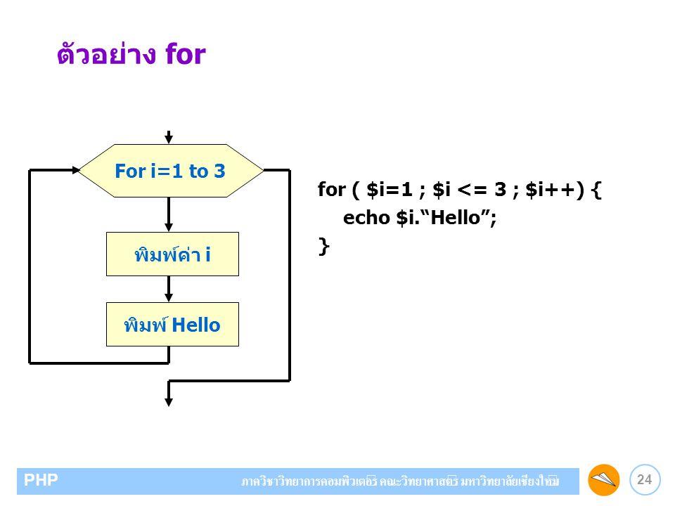 24 PHP ภาควิชาวิทยาการคอมพิวเตอร์ คณะวิทยาศาสตร์ มหาวิทยาลัยเชียงใหม่ ตัวอย่าง for For i=1 to 3 พิมพ์ค่า i พิมพ์ Hello for ( $i=1 ; $i <= 3 ; $i++) {