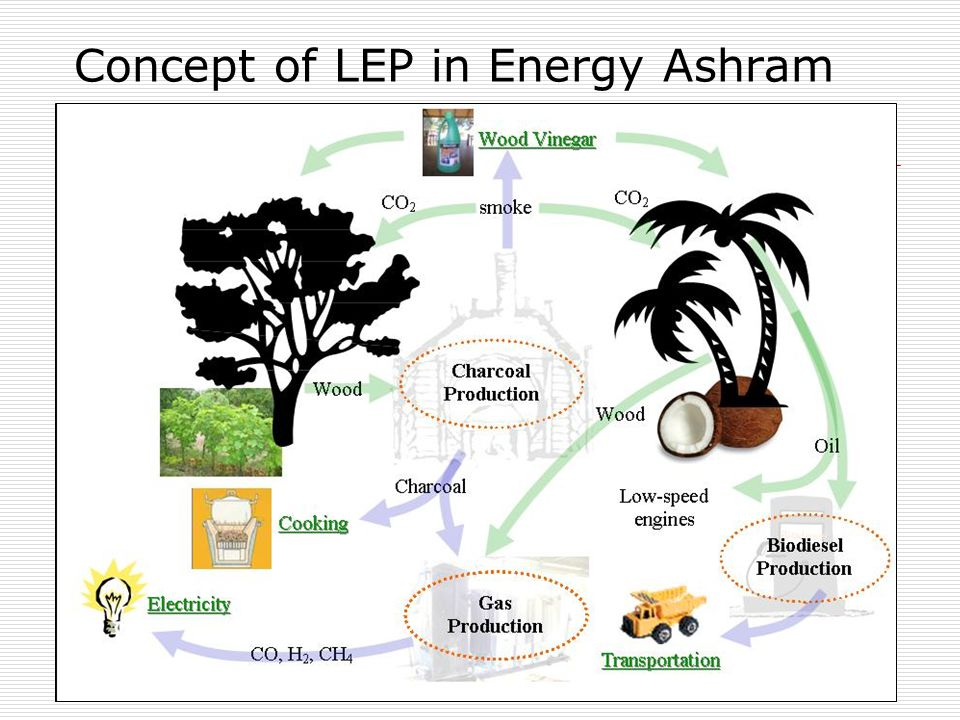 Concept of LEP in Energy Ashram