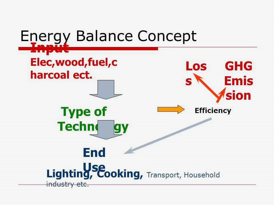 Energy Balance Calculation