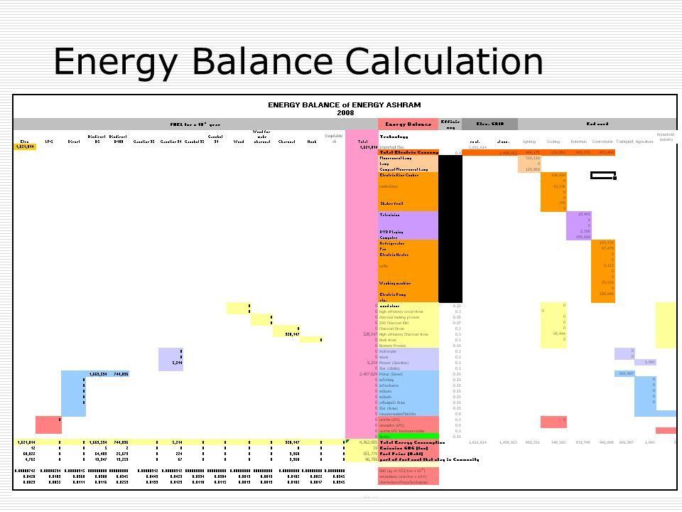 Energy Consumption Data ENERGY STATUS 2008 Energy Consumption (Baht/year) ElectricLPG Biodiesel B5 Gasoline 91 Biodiesel B100 Charcoal 68,022064,48922425,6793,360  Energy cost :161,774 baht/year.