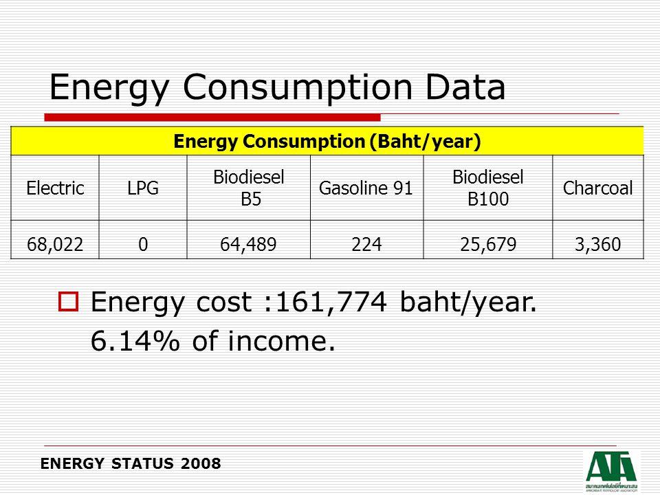 Energy Consumption Chart ENERGY STATUS 2008