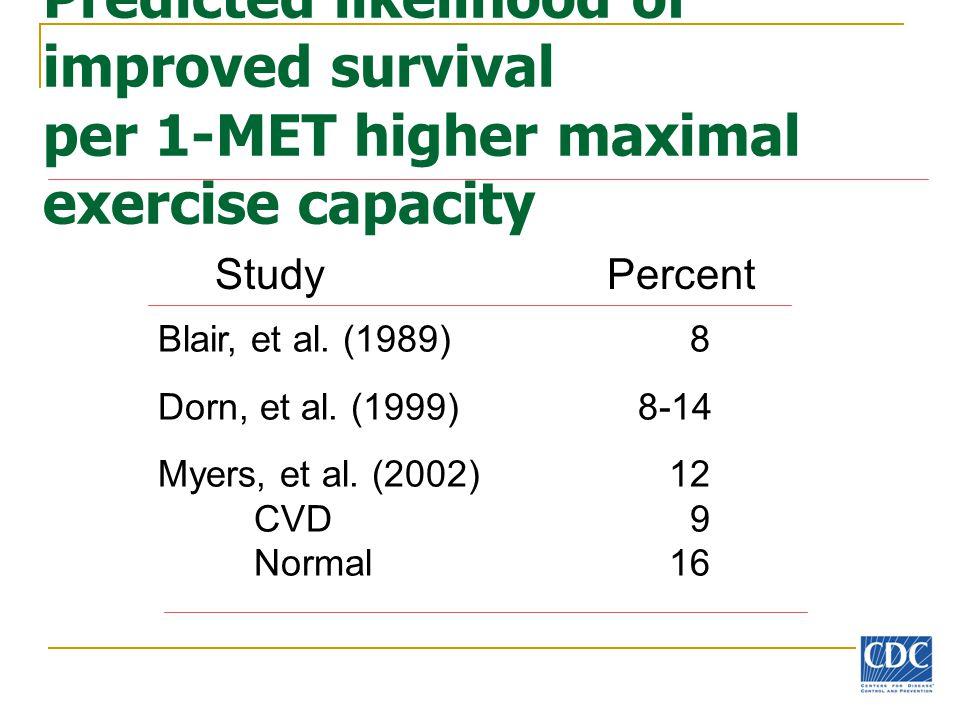 Predicted likelihood of improved survival per 1-MET higher maximal exercise capacity Blair, et al. (1989) 8 Dorn, et al. (1999)8-14 Myers, et al. (200
