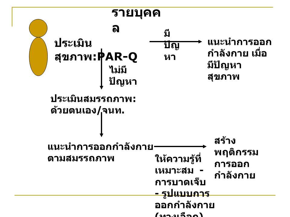 ประเมิน สุขภาพ :PAR-Q มี ปัญ หา แนะนำการออก กำลังกาย เมื่อ มีปัญหา สุขภาพ ไม่มี ปัญหา ประเมินสมรรถภาพ : ด้วยตนเอง / จนท.