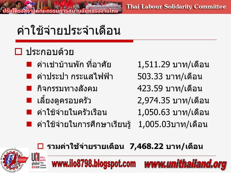 ค่าใช้จ่ายประจำเดือน  ประกอบด้วย ค่าเช่าบ้านพัก ที่อาศัย 1,511.29 บาท/เดือน ค่าประปา กระแสไฟฟ้า 503.33 บาท/เดือน กิจกรรมทางสังคม 423.59 บาท/เดือน เลี้ยงดูครอบครัว 2,974.35 บาท/เดือน ค่าใช้จ่ายในครัวเรือน 1,050.63 บาท/เดือน ค่าใช้จ่ายในการศึกษาเรียนรู้ 1,005.03บาท/เดือน  รวมค่าใช้จ่ายรายเดือน7,468.22 บาท/เดือน