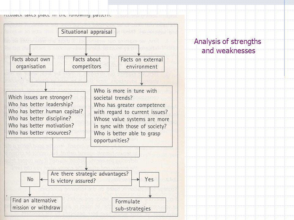 Analysis of strengths and weaknesses