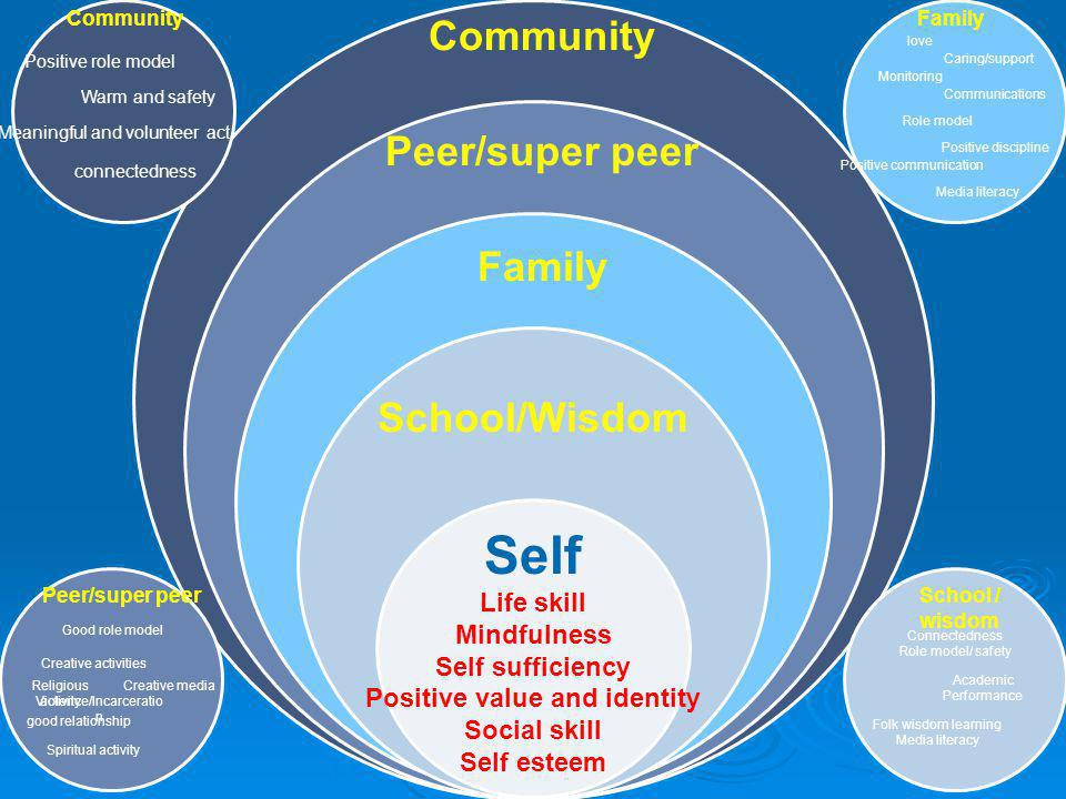 School / wisdom Connectedness Role model/ safety Academic Performance Folk wisdom learning Media literacy Self Life skill Mindfulness Self sufficiency Positive value and identity Social skill Self esteem Community Peer/super peer Family School/Wisdom Peer/super peer Good role model Creative activities Religious activity Creative media Violence/Incarceratio n Spiritual activity good relationship Community Positive role model Warm and safety Meaningful and volunteer act connectedness Family love Caring/support Monitoring Communications Role model Positive discipline Positive communication Media literacy