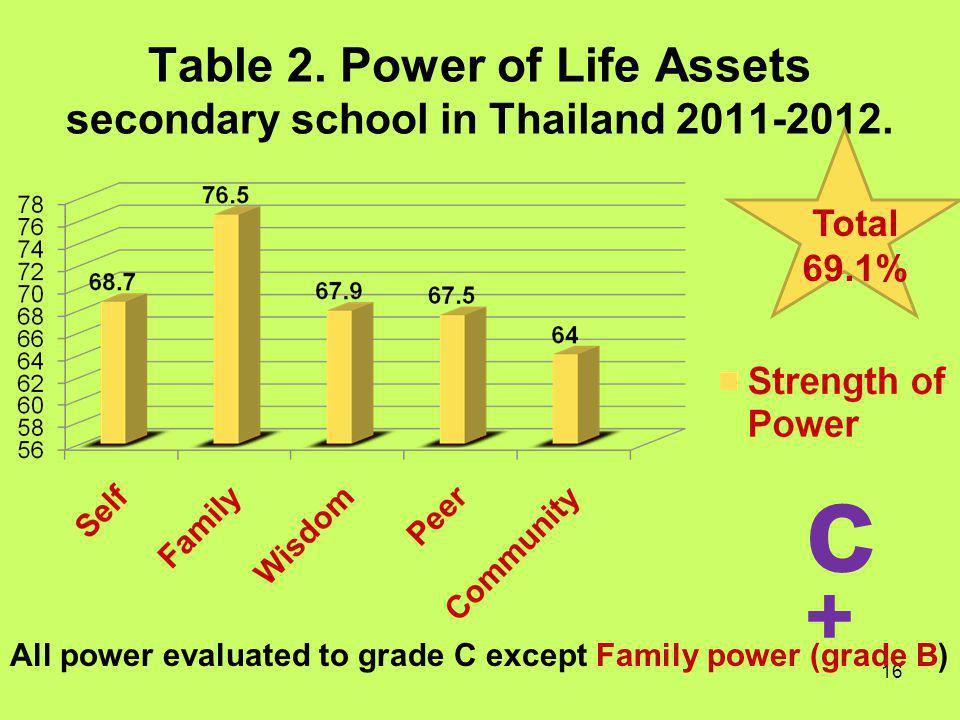 Table 2. Power of Life Assets secondary school in Thailand 2011-2012.