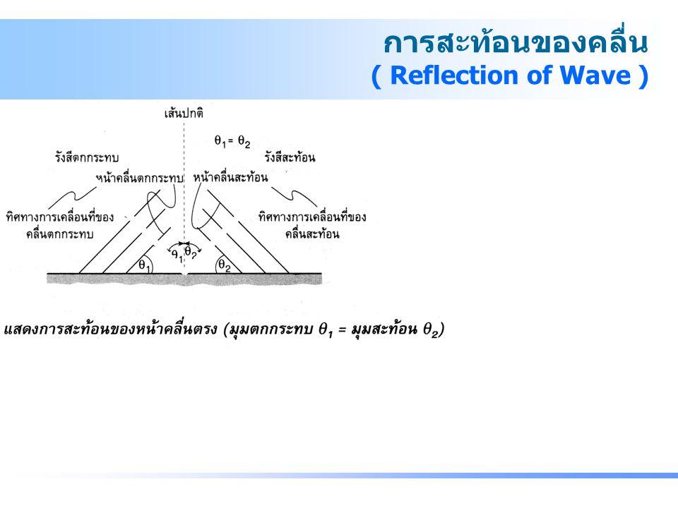 การสะท้อนของคลื่น ( Reflection of Wave ) ความถี่ของคลื่นสะท้อนมีค่าเท่ากับความถี่ของคลื่นตกกระทบ อัตราเร็ว ความยาวของคลื่นสะท้อนมีค่าเท่ากับ อัตราเร็ว ความยาวคลื่นตกกระทบเสมอ ถ้าการสะท้อนไม่สูญเสียพลังงาน จะได้อัมพลิจูดของคลื่นสะท้อน มีค่าเท่ากับอัมพลิจูดของคลื่นตกกระทบ - การสะท้อนของคลื่น