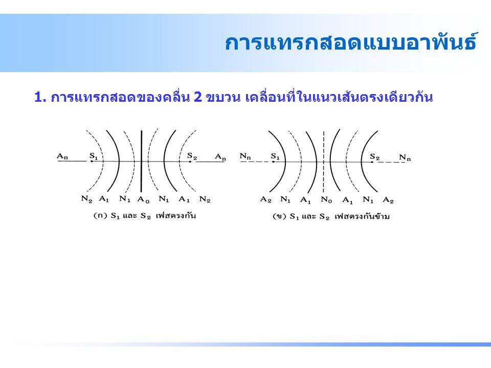 1. การแทรกสอดของคลื่น 2 ขบวน เคลื่อนที่ในแนวเส้นตรงเดียวกัน การแทรกสอดแบบอาพันธ์ - การแทรกสอดแบบอาพันธ์