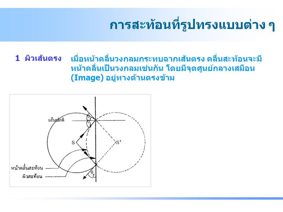 1 ผิวเส้นตรง การสะท้อนที่รูปทรงแบบต่าง ๆ เมื่อหน้าคลื่นวงกลมกระทบฉากเส้นตรง คลื่นสะท้อนจะมี หน้าคลื่นเป็นวงกลมเช่นกัน โดยมีจุดศูนย์กลางเสมือน (Image)